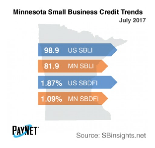 Small Business Defaults in Minnesota Down in July