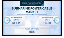 Submarine Power Cable Market size to exceed $3bn by 2025