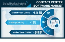 Global Contact Center Software Market revenue to cross USD 40 Bn by 2024: GMI