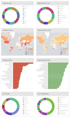 Global Challenges to 2025