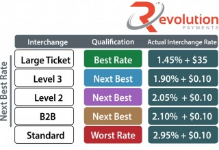 Level 3 interchange rates