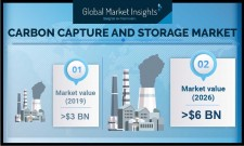 Carbon Capture and Storage Industry Forecasts 2026
