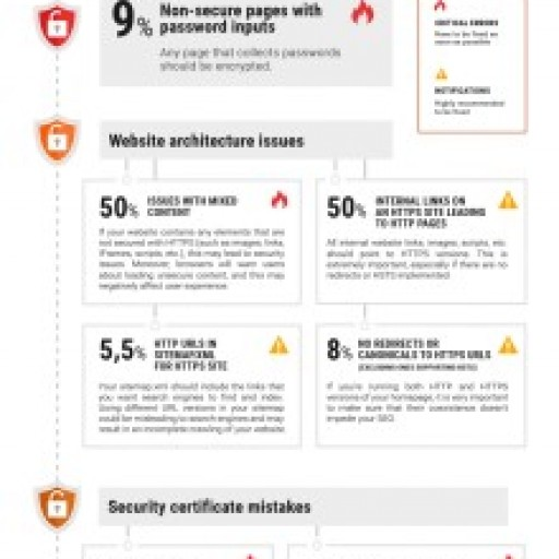 Only 45% of Websites Support HTTPS according to SEMrush report
