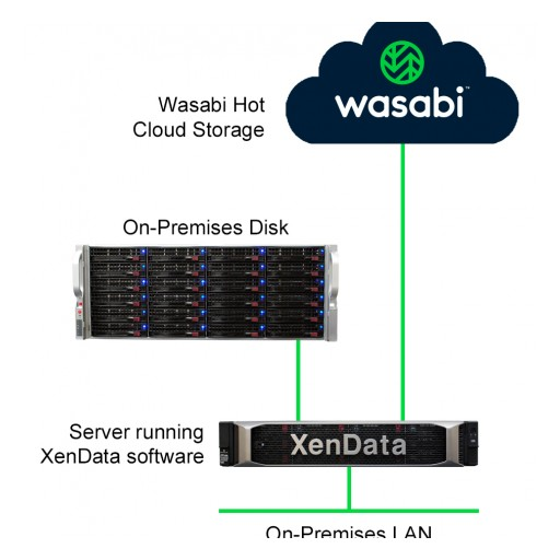 XenData Partners With Wasabi to Launch a Cloud File Storage Service