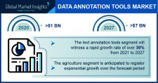 Data Annotation Tools Market size worth over $7 Bn by 2027