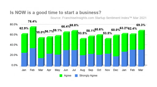 March Startup Sentiment Index™ Shows Aspiring Business Owners Increasingly Confident