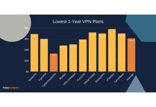 Cheapest VPN Plan Singapore