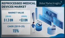 Reprocessed Medical Devices Market Statistics 2025