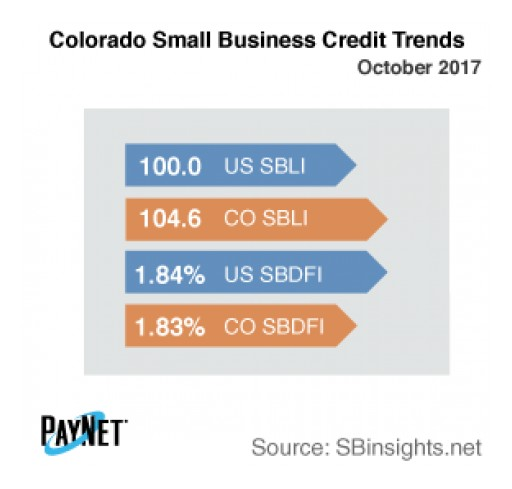 Colorado Small Business Defaults Down in October, Borrowing Up