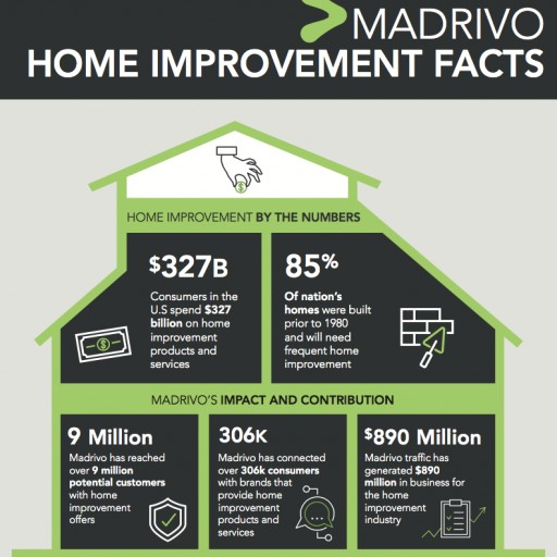 Madrivo's Ad Campaigns Help Thousands of Homeowners Find Affordable Home Improvement Products and Services