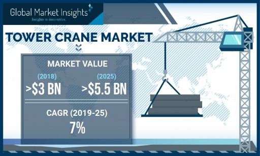 Tower Cranes Market by Lifting Capacity, Product, Design and Application 2019-2025: GMI