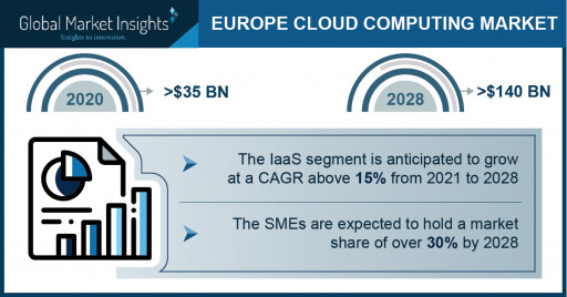 Europe Cloud Computing Market to Cross $140 Bn by 2028; Global Market Insights, Inc.
