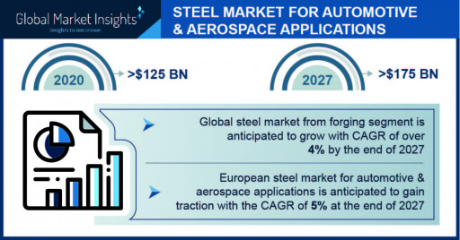 Steel Market for Automotive & Aerospace Applications Report Overview - 2027