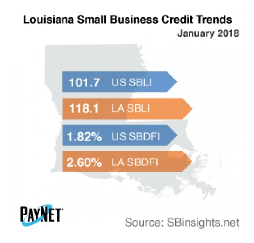 Louisiana Small Business Defaults on the Decline in January