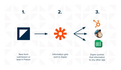 Foleon Announces Zapier Integration