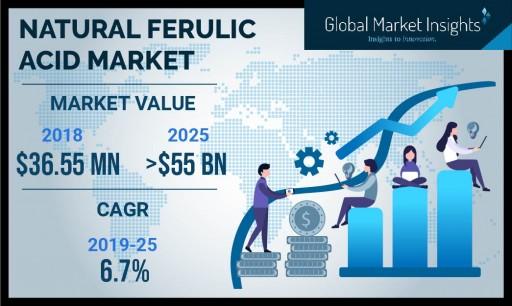 Natural Ferulic Acid Market Value to Hit $55 Million by 2025: Global Market Insights, Inc.