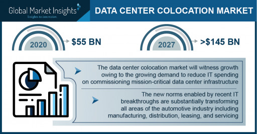 Data Center Colocation Market Revenue to Cross USD 145 Bn by 2027: Global Market Insights Inc.
