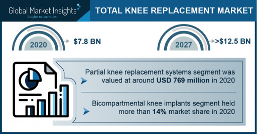 Total Knee Replacement Market Revenue to Cross USD 12.5 Bn by 2027: Global Market Insights Inc.