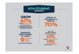 New Tech Network Student Outcomes