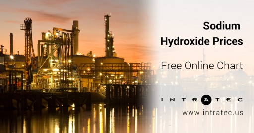 Intratec Discloses Sodium Hydroxide Price in USA, Europe and Asia
