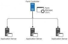 Farm of TSplus Application Servers