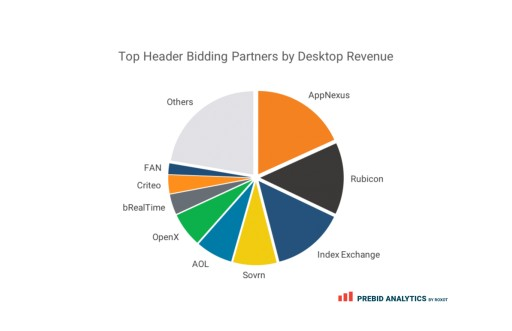 Roxot Conducts Top Header Bidding Partners Report: AppNexus, Rubicon, and Index Exchange Are the Top Revenue-Generating Demand Partners
