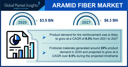 Aramid Fiber Market Statistics 2021-2027 | Top 3 chief application trends reshaping the industry structure