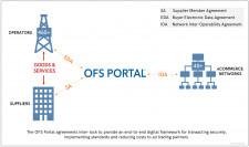 OFS Portal Agreement