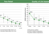 Pain Relief and Quality of Life post-procedure charts (Tenex Health TX)
