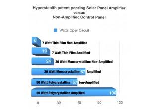 Hyperstealth patent pending Solar Amplifier