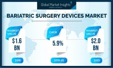 Bariatric Surgery Devices Market Forecasts to 2025