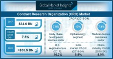 Contract Research Organization Market 2019-2025