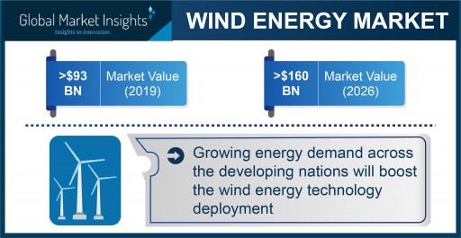 Wind Energy Market Projected to Exceed $160 Billion by 2026, Says Global Market Insights Inc.