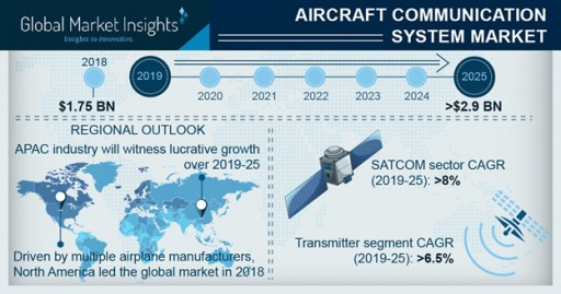 Aircraft Communication System Market to Hit $2.9bn by 2025: Global Market Insights, Inc.