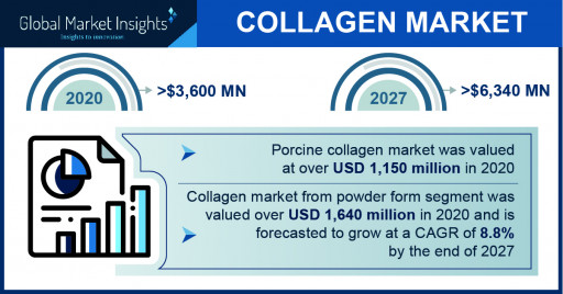Collagen Market revenue to cross $6.34 billion by 2027, says Global Market Insights Inc.