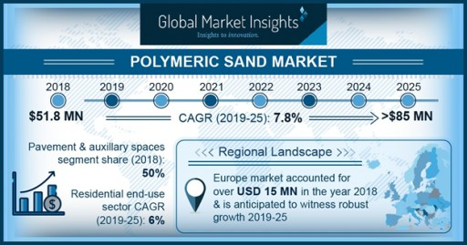 Polymeric Sand Market to Hit $85M by 2025: Global Market Insights Inc.