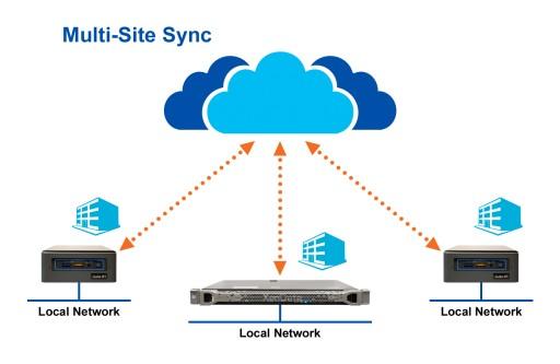 XenData Announces Multi-Site Sync Service for Cloud Object Storage