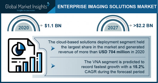 Enterprise Imaging Solutions Market Revenue to Cross USD 2.2 Bn by 2027: Global Market Insights Inc.