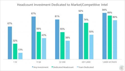 77 Percent Say Holistic Competitive Intelligence is Critical to Winning Against Opposition