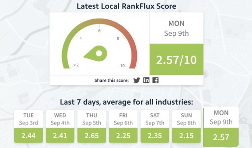 BrightLocal Launches Local RankFlux - the First Algorithm Tracker for Google's Local Business Results