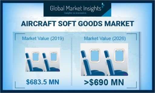 Aircraft Soft Goods Market Revenue to Cross USD 690 Million by 2026: Global Market Insights, Inc.