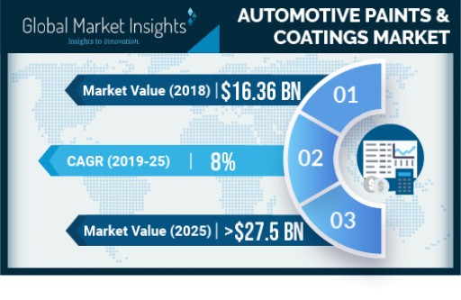 Automotive Paints & Coatings Market to Register Substantial Growth of 8% to 2025: Global Market Insights, Inc.