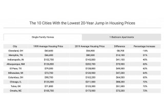 Cities with the Lowest Real Estate Price Increases 1999-2019
