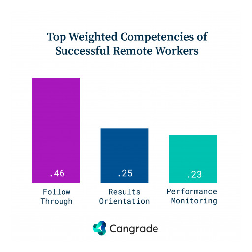 Cangrade Reveals the 3 Competencies That Lead to Remote Work Success