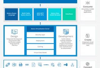 Astera Data Virtualization - Architecture Diagram