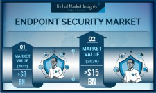 Endpoint Security Market revenue to exceed $15B by 2026