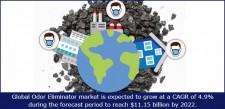 Global odor eliminator market