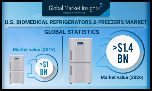 U.S. Biomedical Refrigerators & Freezers Market to Hit $1.4B by 2026: Global Market Insights, Inc.