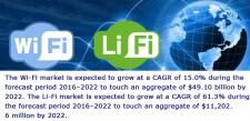 Wi-Fi & Li-Fi Market