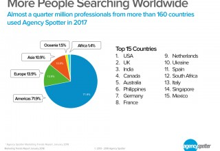 More People Searching for Marketing Services Worldwide